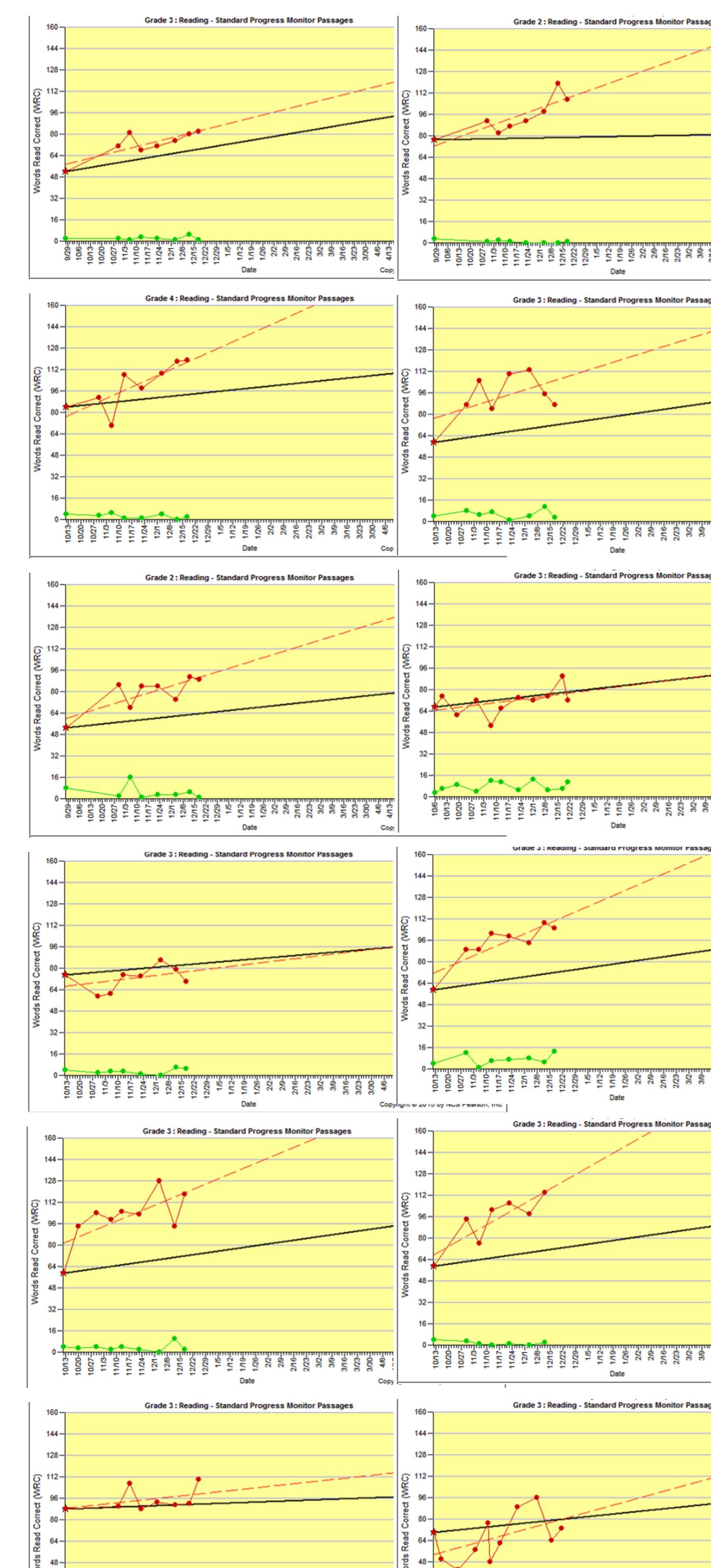 AIMSweb Graphs December 2014